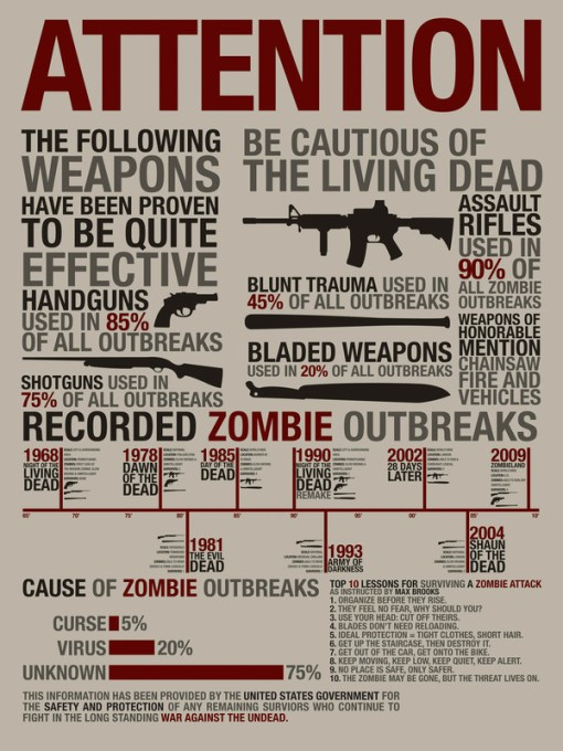 what we've learned from zombie movies